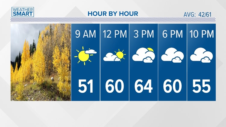 A bit cooler Thursday with increasing clouds, then wet and windy for Friday!