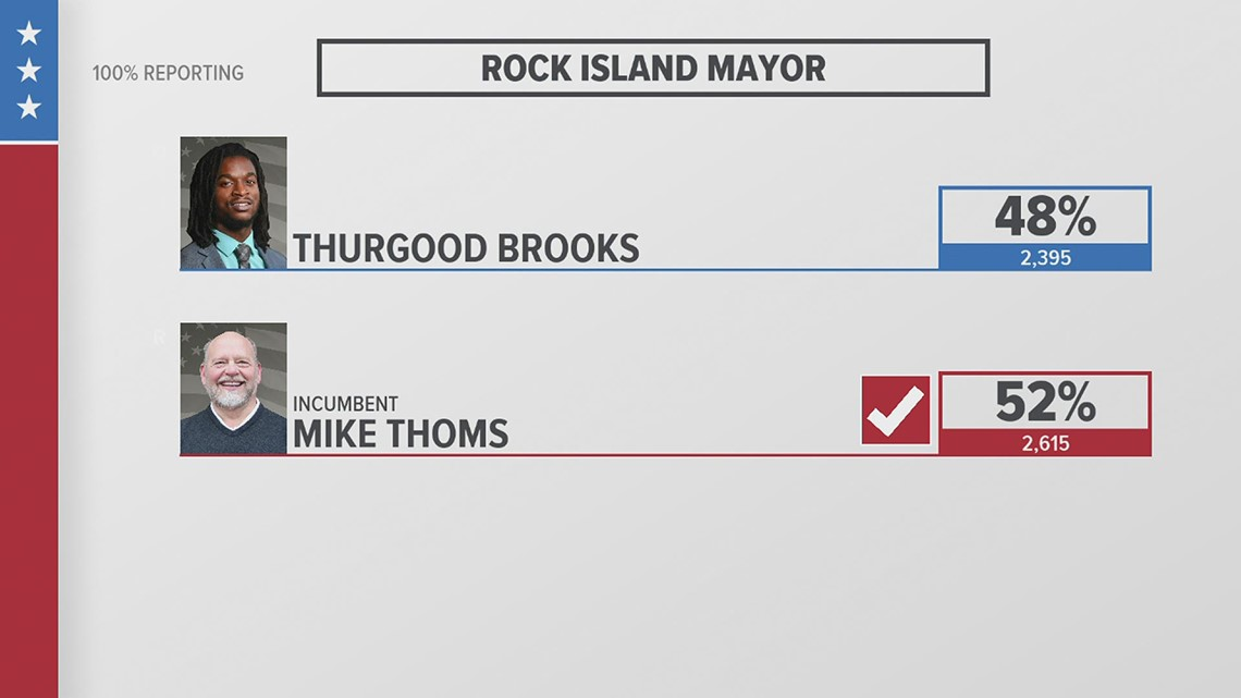 Mayor Mike Thoms re-elected in Rock Island