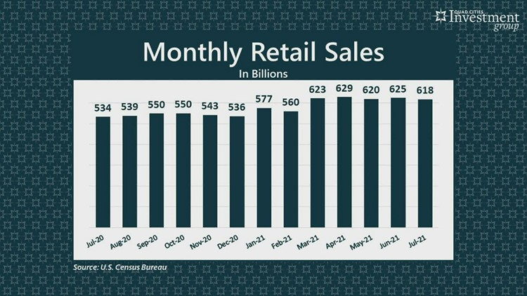 YOUR MONEY with Mark: Retail sales report lower than expected