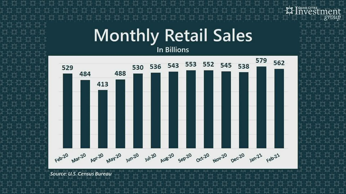 YOUR MONEY with Mark: Retail Sales drop in February