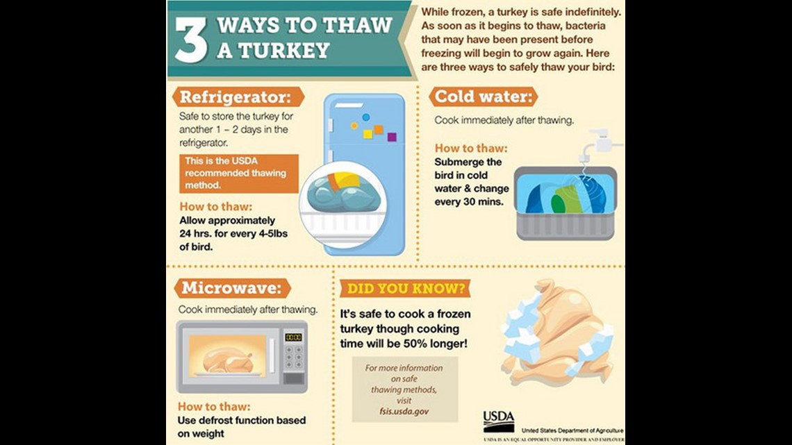 What To Do If You Forgot To Thaw The Turkey Wqad Com