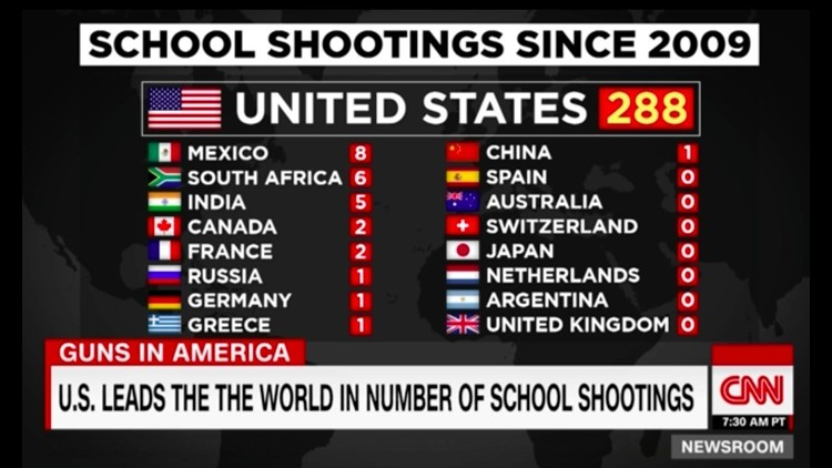 The Us Has Had 57 Times As Many School Shootings As The Other