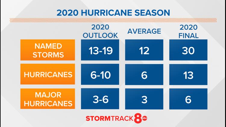 2020 Atlantic hurricane record-breaking season comes to an end