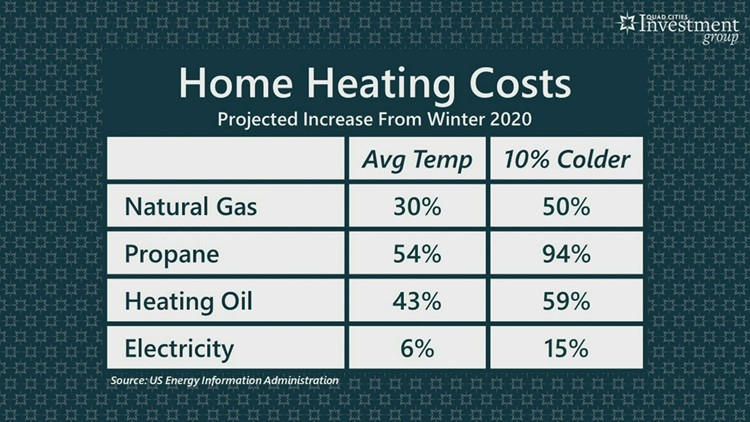 YOUR MONEY with Mark: How high is your heating bill expected to rise this winter?