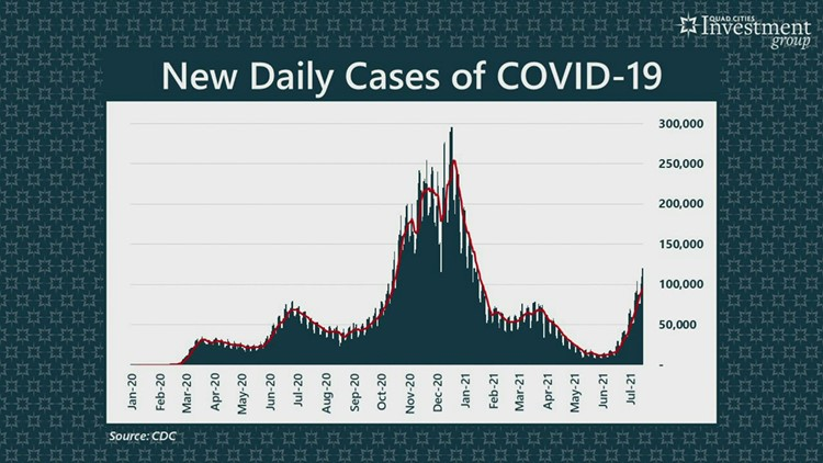 YOUR MONEY with Mark: Will your wallet be impacted by rising COVID-19 numbers?