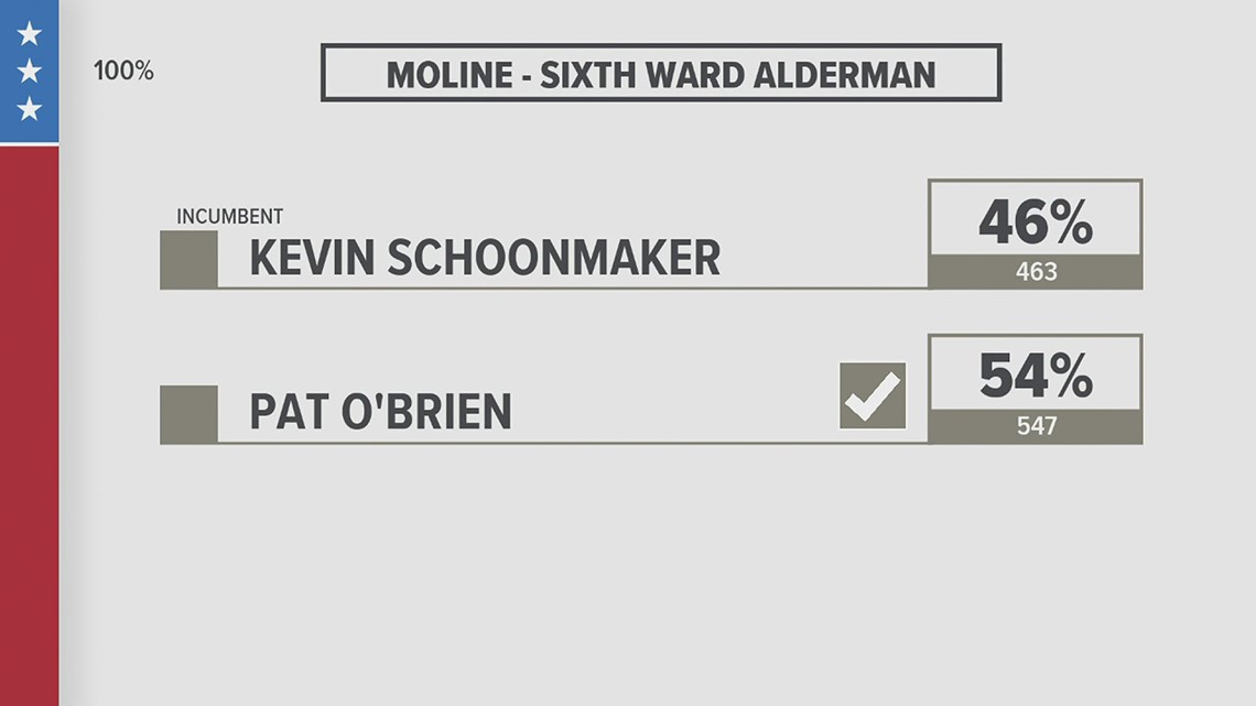 Moline aldermen races: All three incumbents voted out