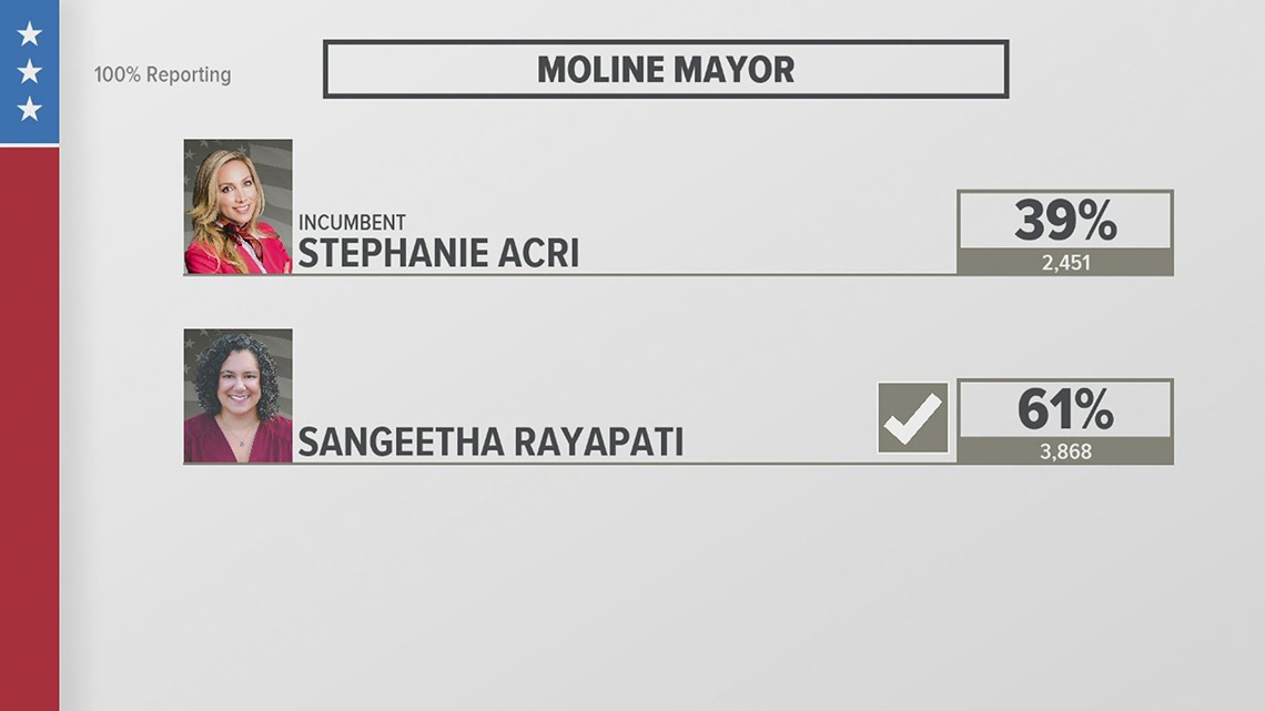 Sangeetha Rayapati voted in as Mayor of Moline