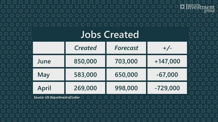 YOUR MONEY with Mark: More jobs added than expected in June