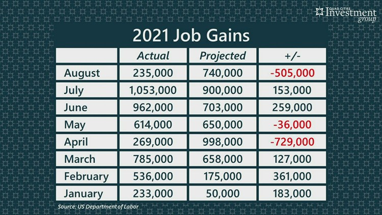 YOUR MONEY with Mark: America's employers add fewer new jobs than expected