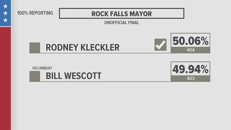 Just one vote's the difference between who's winning the mayoral race in Rock Falls