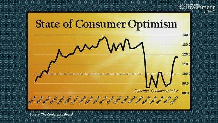 YOUR MONEY with Mark: A sudden decline in the consumer confidence index