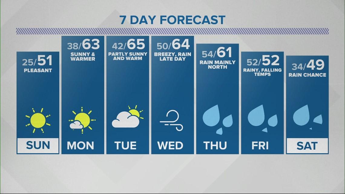 Live Doppler 13 Forecast 11 p.m. 3/6/21