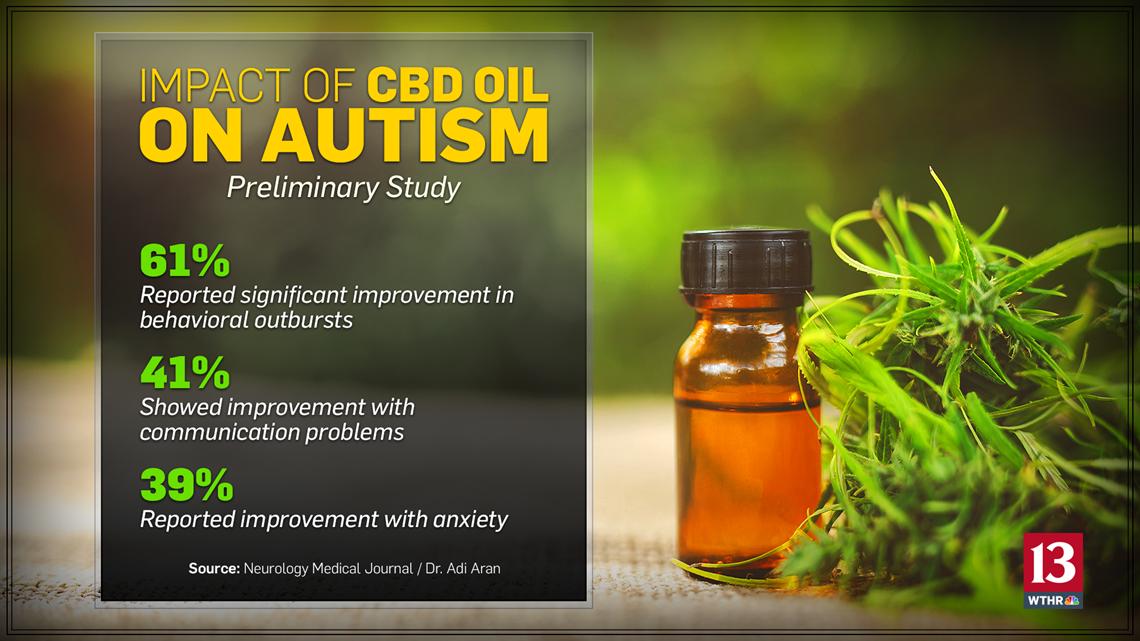 Cbd Oil Offers Hope Promising Results For Children Battling Autism Wthr Com