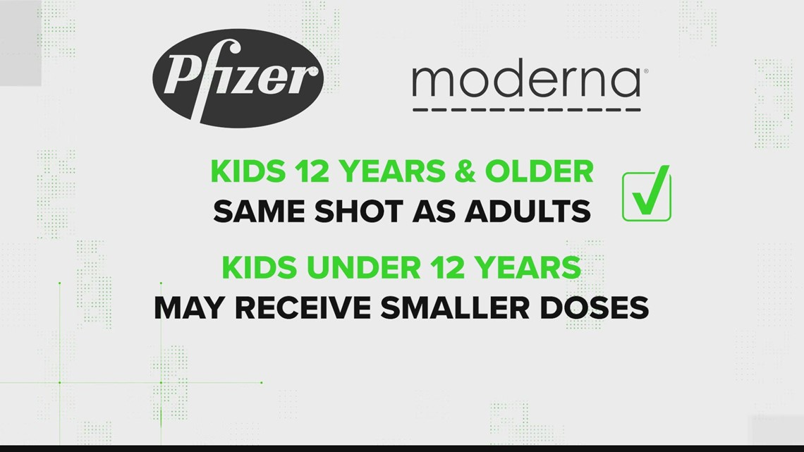 VERIFY: Will kids receive the same COVID-19 vaccines as adults?