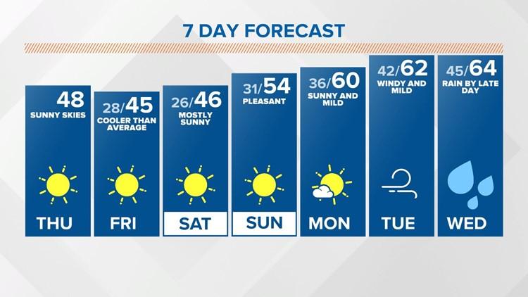 Live Doppler 13 Noon forecast - 3/4/21