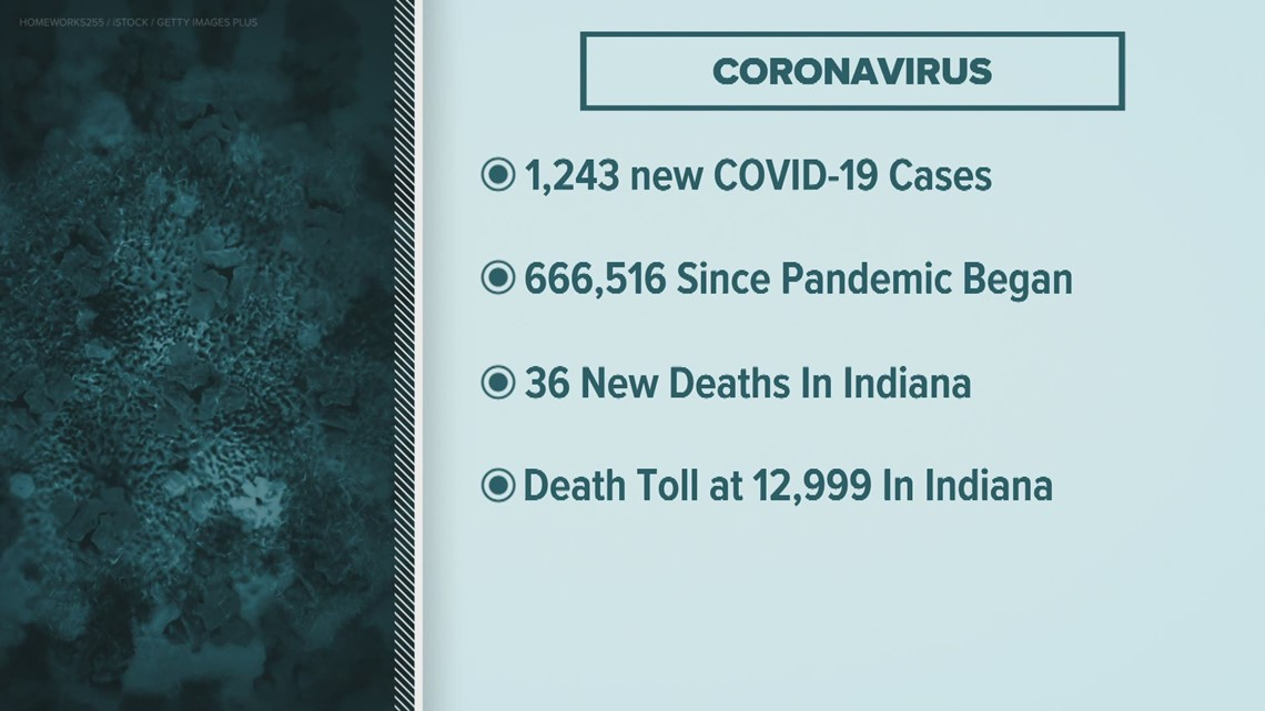 Indiana coronavirus update - March 7, 2021