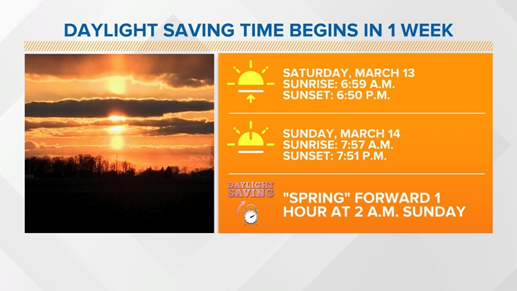 Live Doppler 13 Weather Blog: One week out from Daylight Saving Time