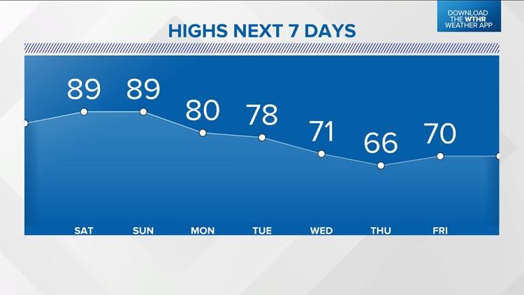Unseasonably hot weekend, but autumn air hits next week