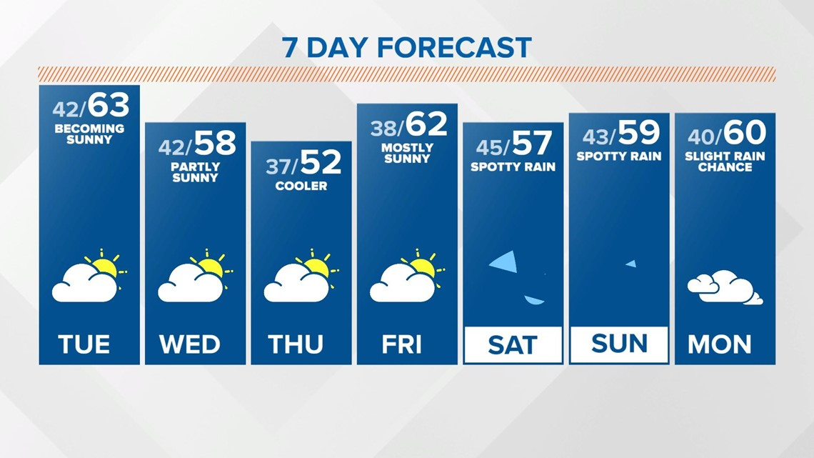 Monday midday Live Doppler 13 forecast - April 12, 2021