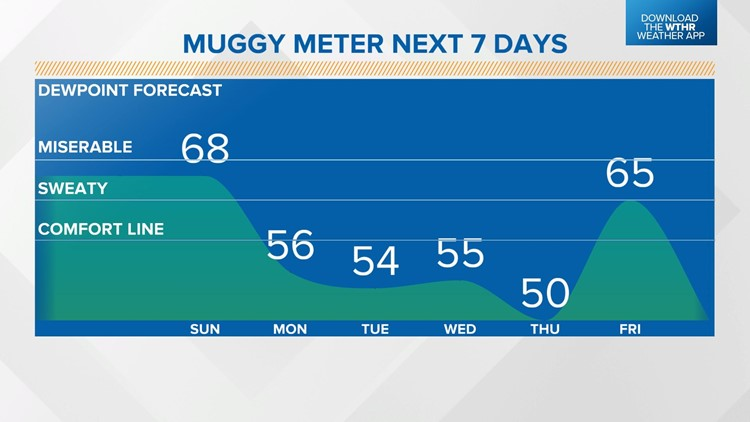 Live Doppler 13 Weather Blog: Muggy air comes to an end