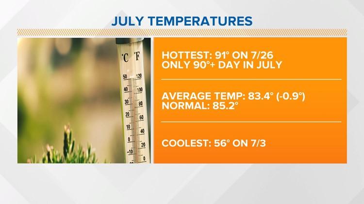 Live Doppler 13 Weather Blog: Above average rain, below avg. temps in July