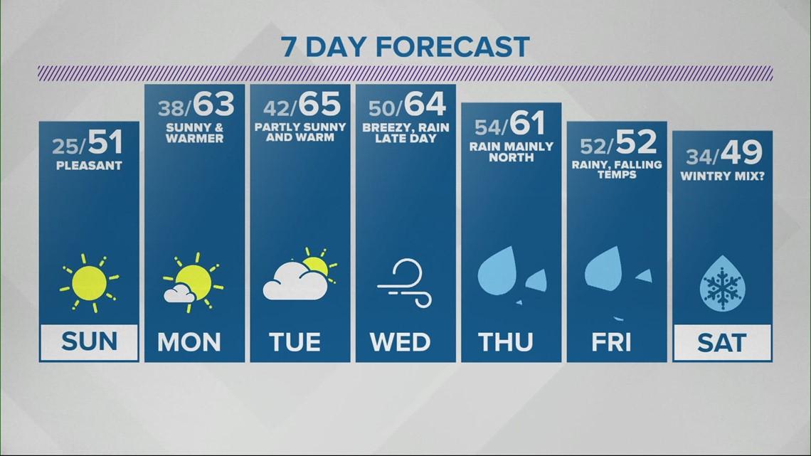 Live Doppler 13 Forecast 6 p.m. 3/6/21