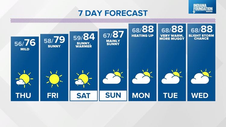 Live Doppler 13 Weather Blog: Mild now, summer heat next week