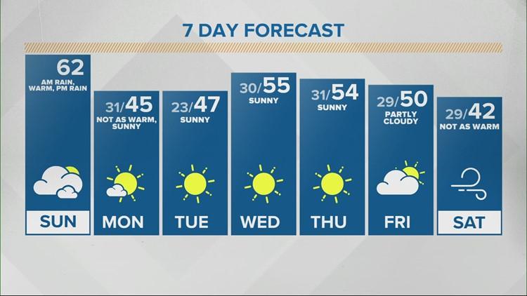 Sunday Sunrise Live Doppler 13 forecast - Feb. 28, 2021