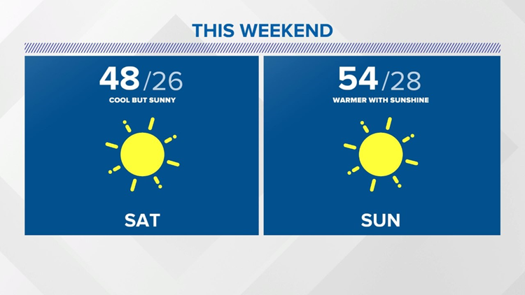 Sunny Weekend and the Beginning of a Warming Trend