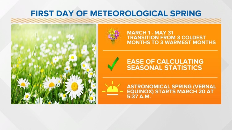 Live Doppler 13 Weather Blog: First day of meteorological spring
