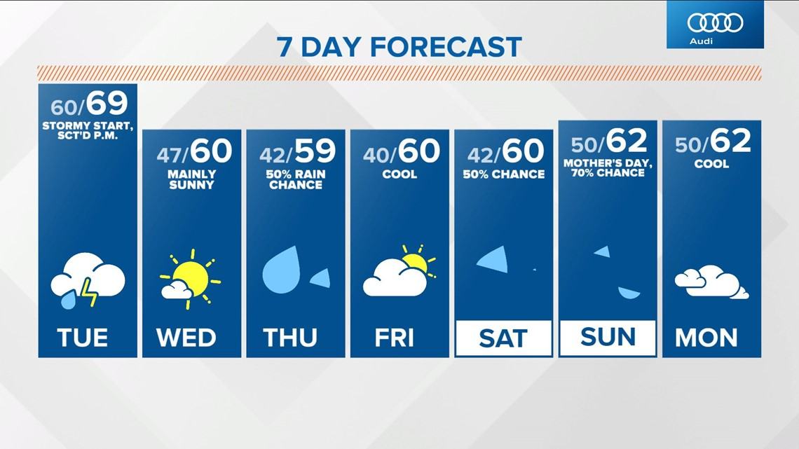 Monday Live Doppler 13 midday forecast - May 3, 2021