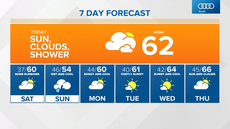 Live Doppler 13 evening forecast - Friday, May 7, 2021