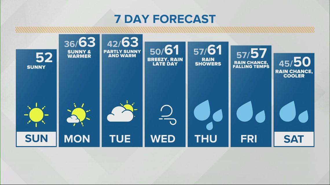 Lindsey's Sunrise Doppler 13 forecast - March 7, 2021