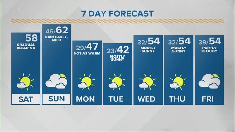 Saturday Sunrise Live Doppler 13 forecast - Feb. 27, 2021