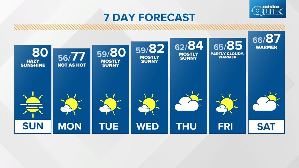 Sunday Sunrise Live Doppler 13 forecast - Aug. 1, 2021