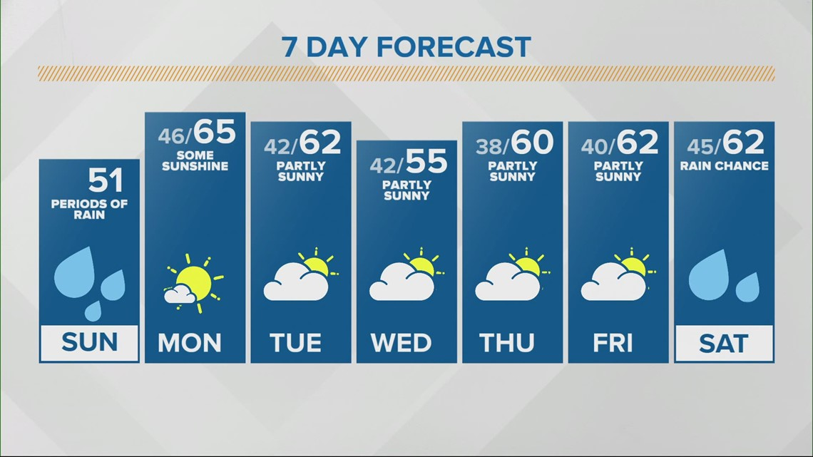 Sunday Sunrise Live Doppler 13 forecast - Sunday, April 11, 2021