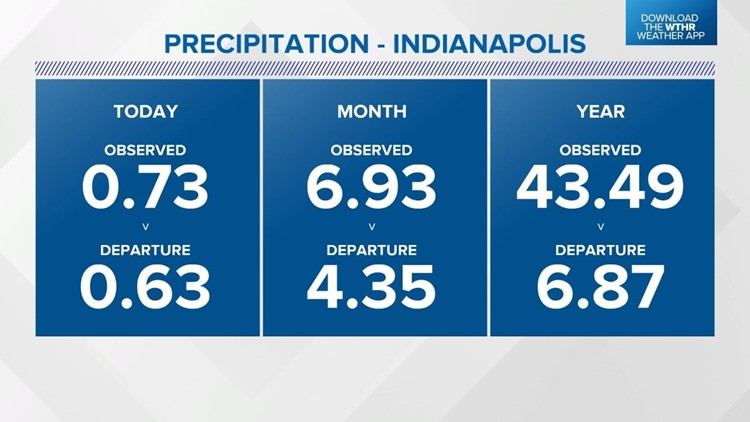 Soggy October Stats