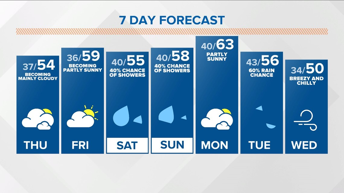 Live Doppler 13 midday weather - 4-14-21