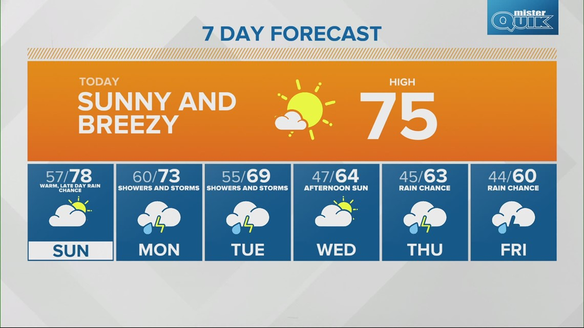 Saturday Sunrise Live Doppler 13 forecast - May 1, 2021