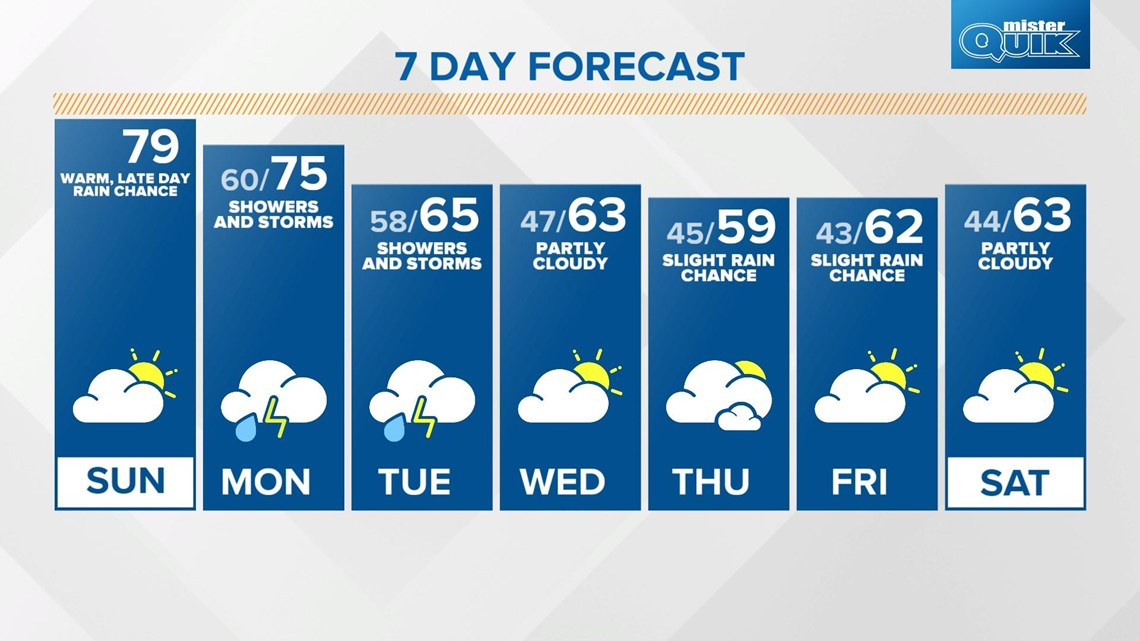 Sunday Sunrise Live Doppler 13 forecast - May 2, 2021