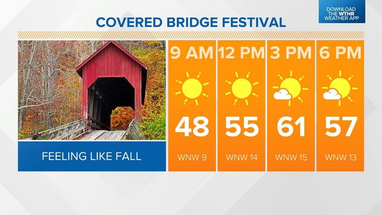 Live Doppler 13 Weather Blog: Fall feel for the weekend