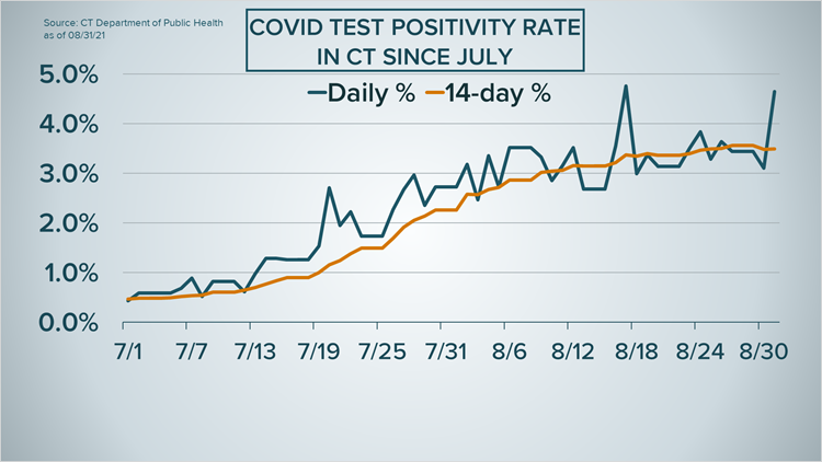 Connecticut's COVID-19 delta wave may be plateauing