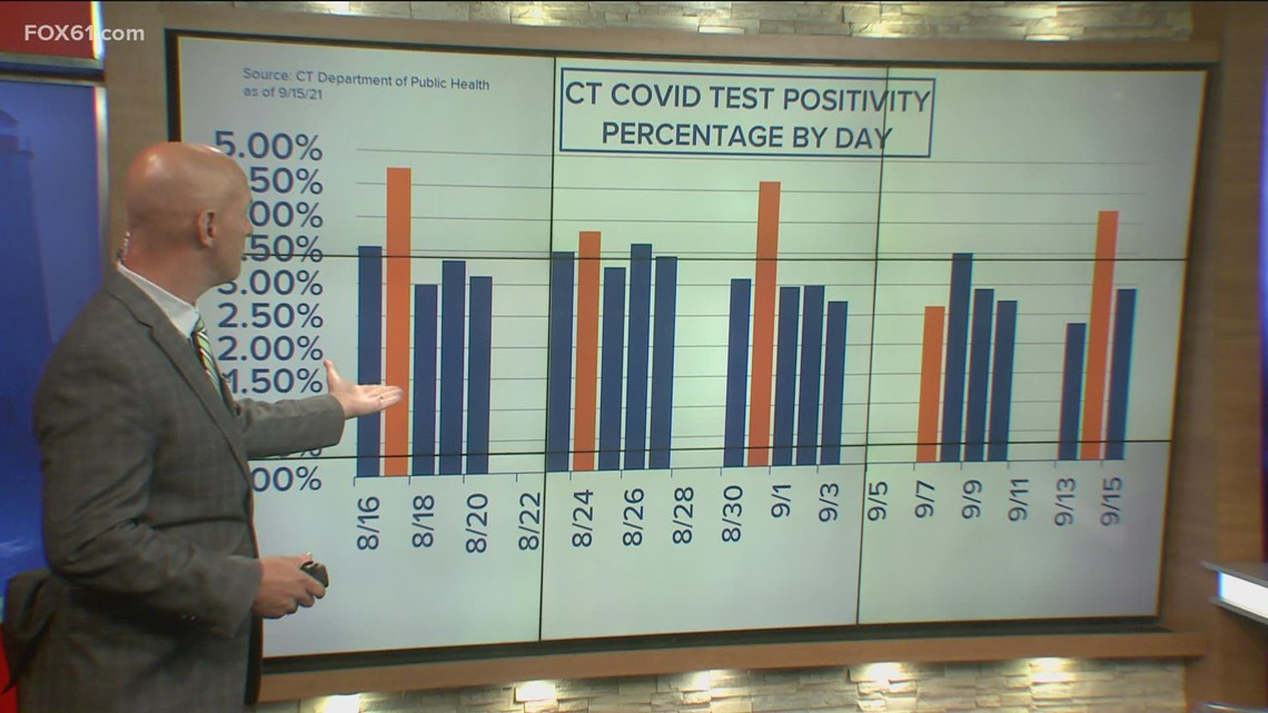 Recent jump in state's COVID-19 positivity rate isn't much of a jump at all
