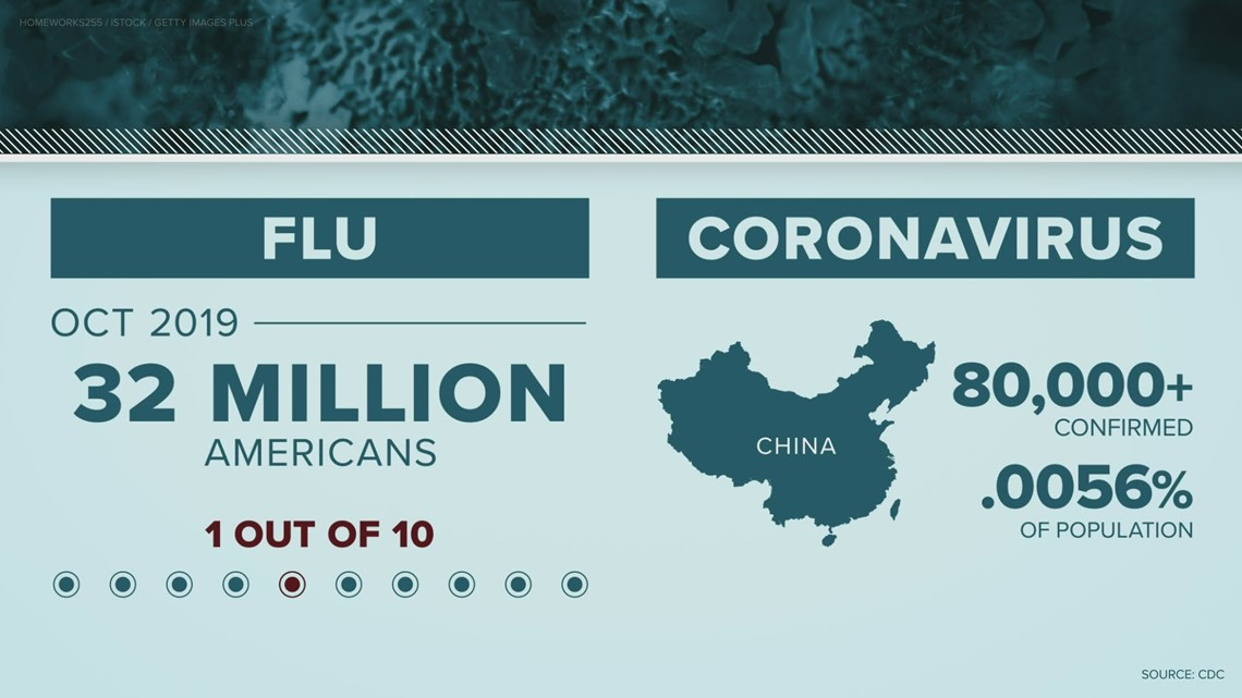 coronavirus vs  flu vs  allergies
