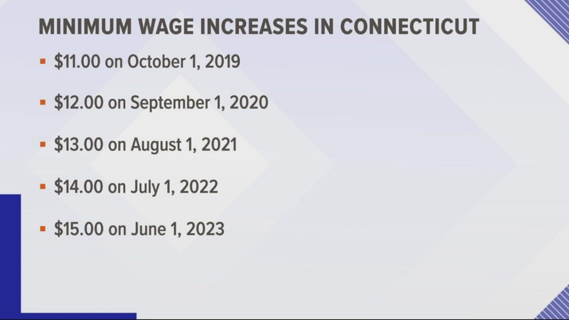As of August 1st, minimum wage in CT is $13/hour