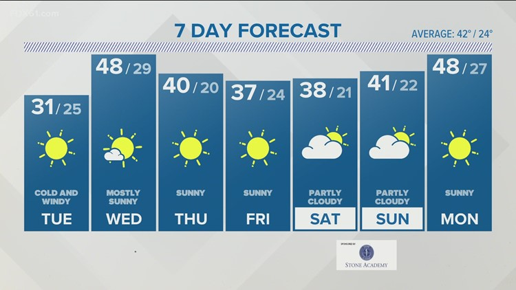 Windy & cold Monday night into Tuesday