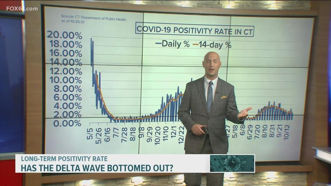 Tracking Connecticut's COVID metrics