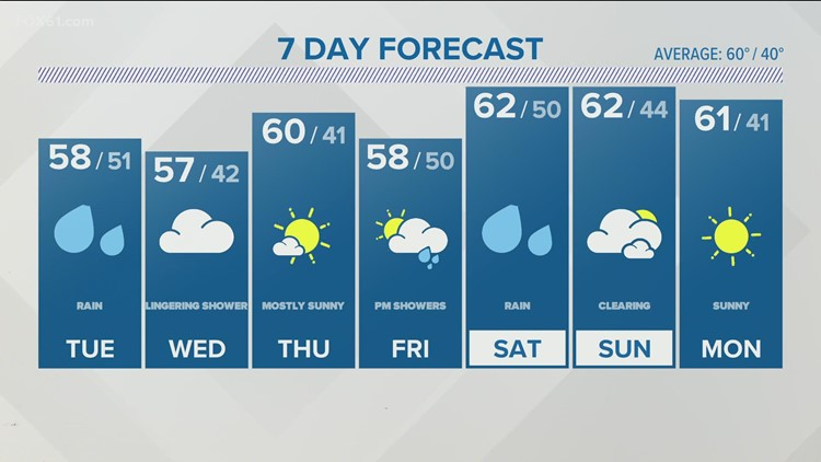 Ready the rain gear: A strong Nor'easter develops on Tuesday