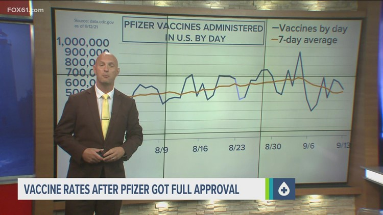 Pfizer vaccine's approval did not appear to boost COVID-19 vaccination rate