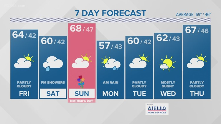 Partly cloudy Friday, chance few showers Saturday
